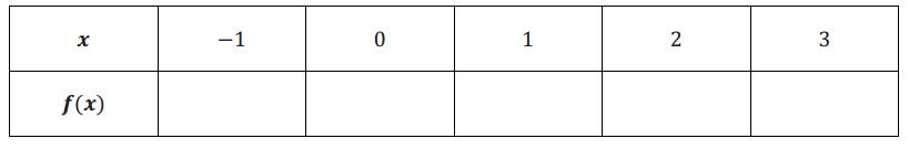Eureka Math Algebra 1 Module 3 Lesson 10 Exit Ticket Answer Key 1