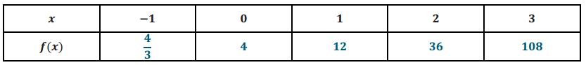 Eureka Math Algebra 1 Module 3 Lesson 10 Exit Ticket Answer Key 2