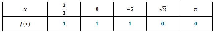 Eureka Math Algebra 1 Module 3 Lesson 10 Problem Set Answer Key 2
