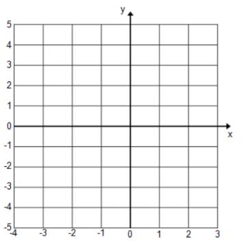 Eureka Math Algebra 1 Module 3 Lesson 11 Exit Ticket Answer Key 1