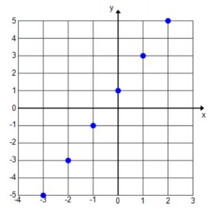 Eureka Math Algebra 1 Module 3 Lesson 11 Exit Ticket Answer Key 2