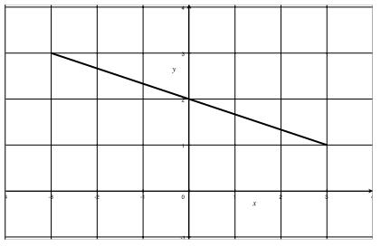 Eureka Math Algebra 1 Module 3 Lesson 11 Problem Set Answer Key 10