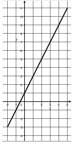 Eureka Math Algebra 1 Module 3 Lesson 11 Problem Set Answer Key 11
