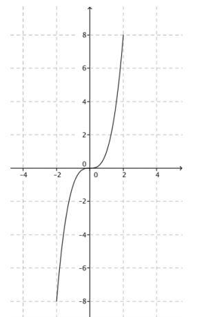 Eureka Math Algebra 1 Module 3 Lesson 11 Problem Set Answer Key 3
