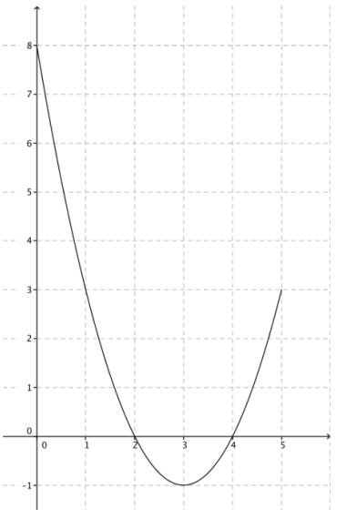Eureka Math Algebra 1 Module 3 Lesson 11 Problem Set Answer Key 4