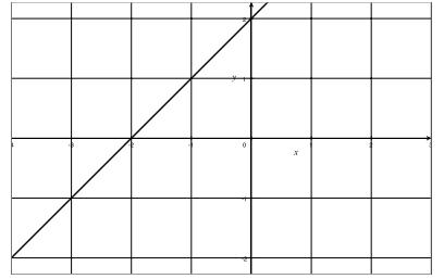 Eureka Math Algebra 1 Module 3 Lesson 11 Problem Set Answer Key 5