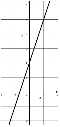 Eureka Math Algebra 1 Module 3 Lesson 11 Problem Set Answer Key 6