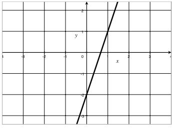 Eureka Math Algebra 1 Module 3 Lesson 11 Problem Set Answer Key 7