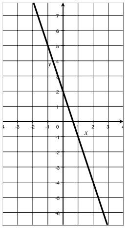 Eureka Math Algebra 1 Module 3 Lesson 11 Problem Set Answer Key 9
