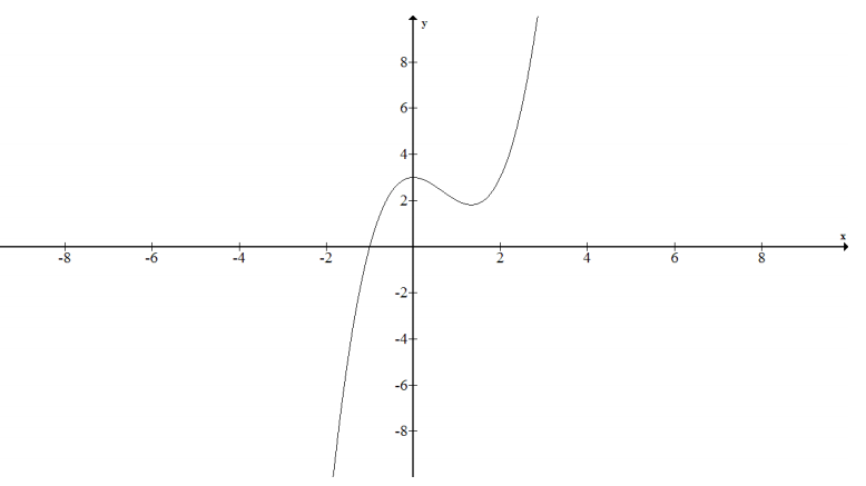 Eureka Math Algebra 1 Module 3 Lesson 12 Problem Set Answer Key 12