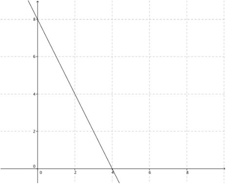 Eureka Math Algebra 1 Module 3 Lesson 12 Problem Set Answer Key 5