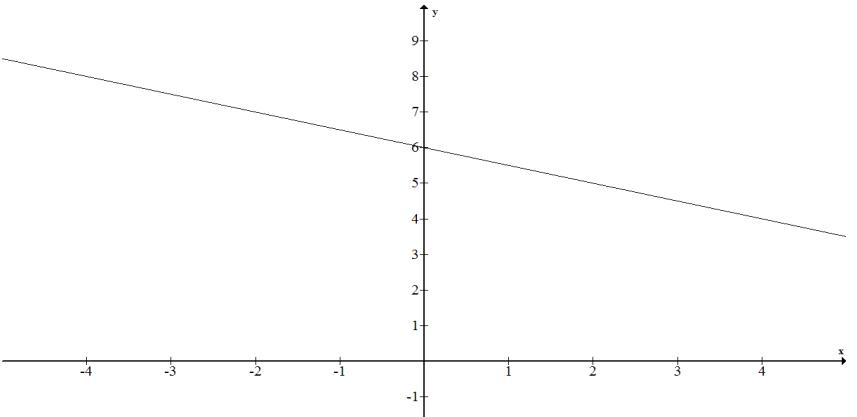 Eureka Math Algebra 1 Module 3 Lesson 12 Problem Set Answer Key 6