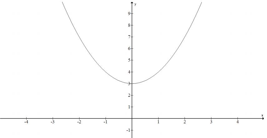 Eureka Math Algebra 1 Module 3 Lesson 12 Problem Set Answer Key 7