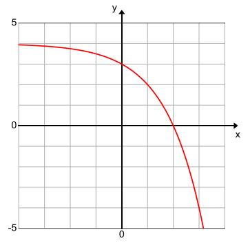 Eureka Math Algebra 1 Module 3 Lesson 13 Problem Set Answer Key 1