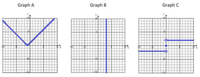 Eureka Math Algebra 1 Module 3 Lesson 15 Exit Ticket Answer Key 1