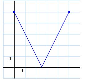 Eureka Math Algebra 1 Module 3 Lesson 15 Problem Set Answer Key 10
