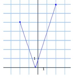 Eureka Math Algebra 1 Module 3 Lesson 15 Problem Set Answer Key 11