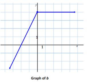 Eureka Math Algebra 1 Module 3 Lesson 15 Problem Set Answer Key 17