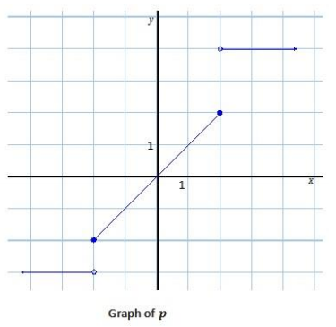 Eureka Math Algebra 1 Module 3 Lesson 15 Problem Set Answer Key 19