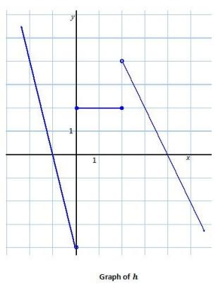 Eureka Math Algebra 1 Module 3 Lesson 15 Problem Set Answer Key 23