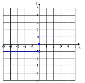 Eureka Math Algebra 1 Module 3 Lesson 15 Problem Set Answer Key 3