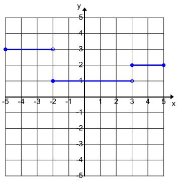Eureka Math Algebra 1 Module 3 Lesson 15 Problem Set Answer Key 5