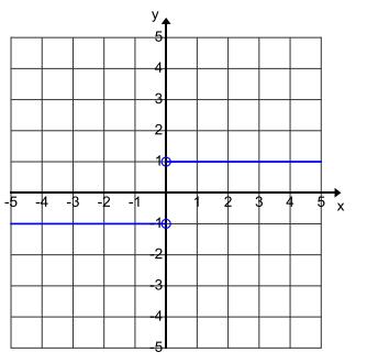 Eureka Math Algebra 1 Module 3 Lesson 15 Problem Set Answer Key 6