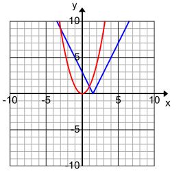 Eureka Math Algebra 1 Module 3 Lesson 16 Problem Set Answer Key 2