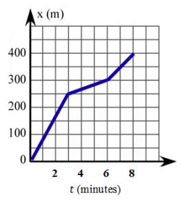 Eureka Math Algebra 1 Module 3 Lesson 16 Problem Set Answer Key 5