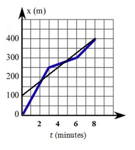 Eureka Math Algebra 1 Module 3 Lesson 16 Problem Set Answer Key 6