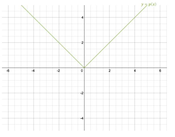 Eureka Math Algebra 1 Module 3 Lesson 17 Exit Ticket Answer Key 1