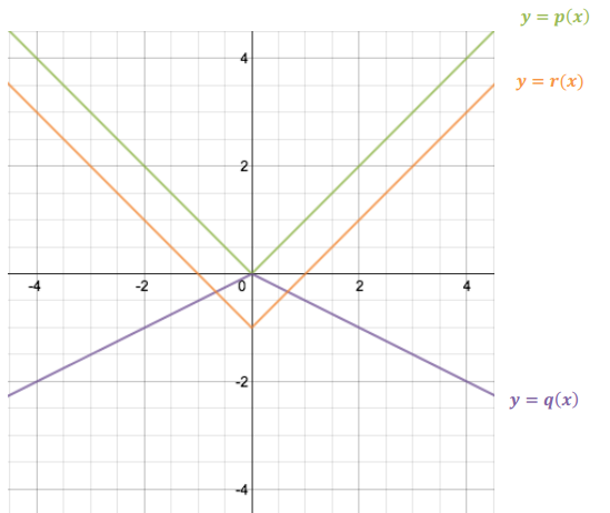 Eureka Math Algebra 1 Module 3 Lesson 17 Exit Ticket Answer Key 2