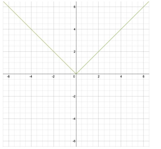 Eureka Math Algebra 1 Module 3 Lesson 17 Problem Set Answer Key 1