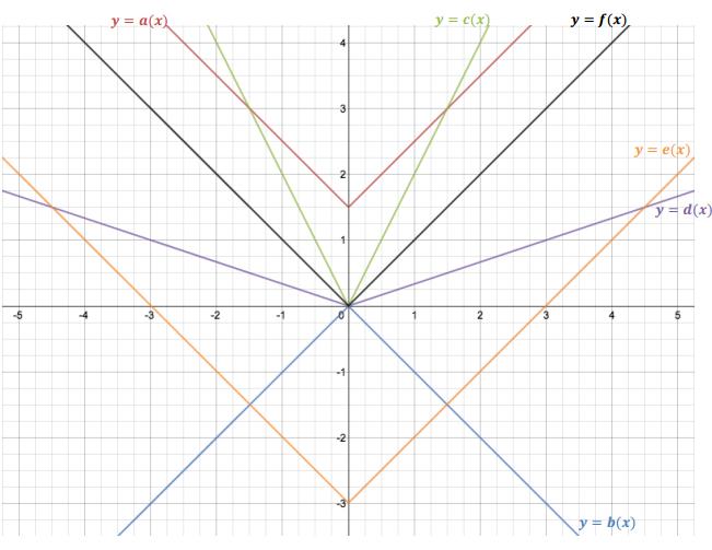 Eureka Math Algebra 1 Module 3 Lesson 17 Problem Set Answer Key 2