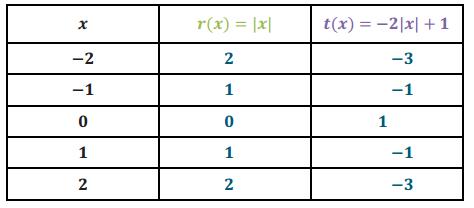 Eureka Math Algebra 1 Module 3 Lesson 17 Problem Set Answer Key 4