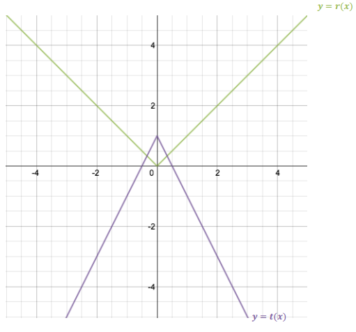 Eureka Math Algebra 1 Module 3 Lesson 17 Problem Set Answer Key 5