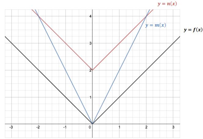 Eureka Math Algebra 1 Module 3 Lesson 17 Problem Set Answer Key 6