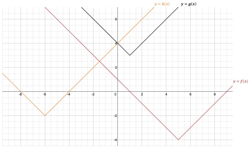 Eureka Math Algebra 1 Module 3 Lesson 18 Exit Ticket Answer Key 1