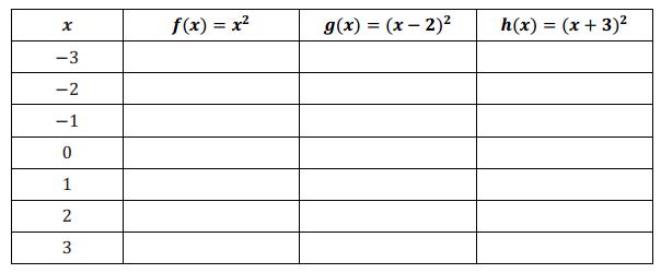 Eureka Math Algebra 1 Module 3 Lesson 18 Problem Set Answer Key 1