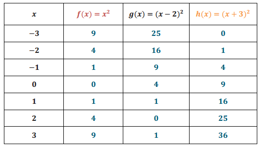 Eureka Math Algebra 1 Module 3 Lesson 18 Problem Set Answer Key 2