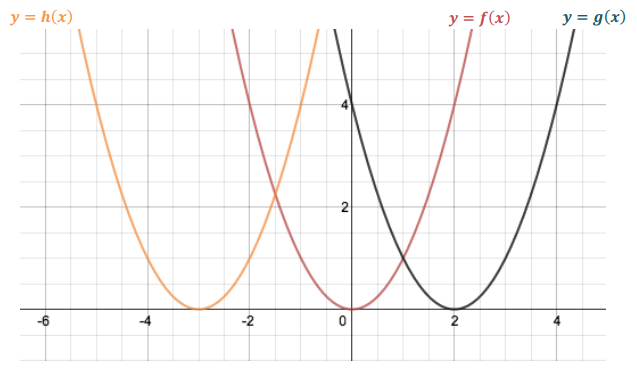 Eureka Math Algebra 1 Module 3 Lesson 18 Problem Set Answer Key 3