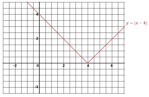 Eureka Math Algebra 1 Module 3 Lesson 18 Problem Set Answer Key 4