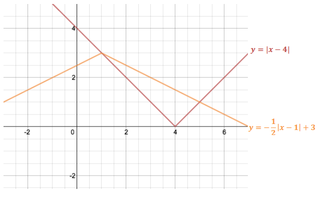 Eureka Math Algebra 1 Module 3 Lesson 18 Problem Set Answer Key 5
