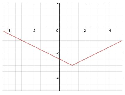 Eureka Math Algebra 1 Module 3 Lesson 18 Problem Set Answer Key 6