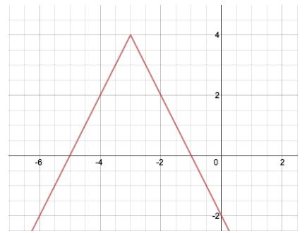 Eureka Math Algebra 1 Module 3 Lesson 18 Problem Set Answer Key 7