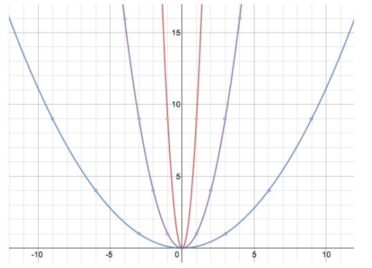 Eureka Math Algebra 1 Module 3 Lesson 19 Exit Ticket Answer Key 1