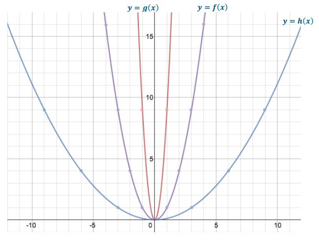 Eureka Math Algebra 1 Module 3 Lesson 19 Exit Ticket Answer Key 2