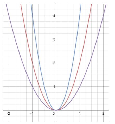 Eureka Math Algebra 1 Module 3 Lesson 19 Problem Set Answer Key 1