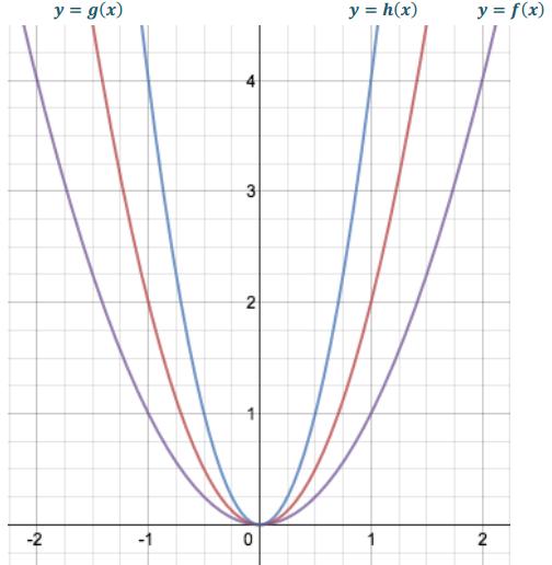Eureka Math Algebra 1 Module 3 Lesson 19 Problem Set Answer Key 2