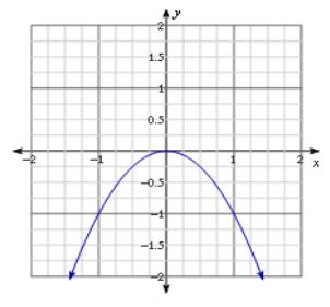 Eureka Math Algebra 1 Module 4 Lesson 15 Exit Ticket Answer Key 1